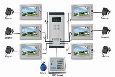Video Apartment Intercom Types Of Systems Offered